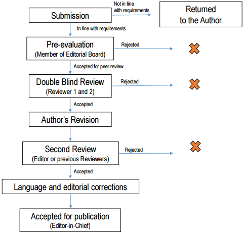 Journal of Animal and Feed Sciences - Peer review process